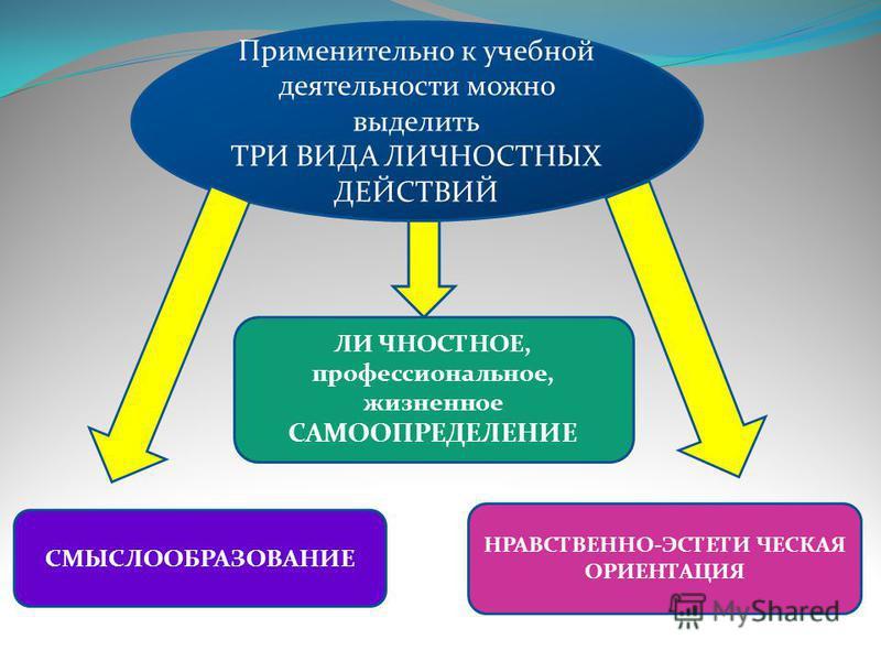 Применительно к учебной деятельности можно выделить ТРИ ВИДА ЛИЧНОСТНЫХ ДЕЙСТВИЙ ЛИ ЧНОСТНОЕ, профессиональное, жизненное САМООПРЕДЕЛЕНИЕ СМЫСЛООБРАЗОВАНИЕ НРАВСТВЕННО-ЭСТЕТИ ЧЕСКАЯ ОРИЕНТАЦИЯ