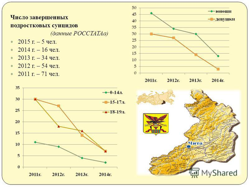 Число завершенных подростковых суицидов ( данные РОССТАТАа ) 2015 г. – 5 чел. 2014 г. – 16 чел. 2013 г. – 34 чел. 2012 г. – 54 чел. 2011 г. – 71 чел.