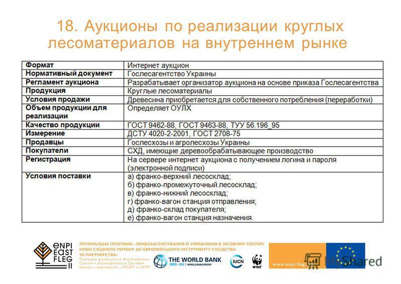18. Аукционы по реализации круглых лесоматериалов на внутреннем рынке