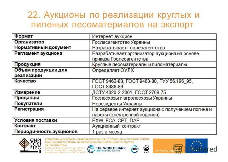 22. Аукционы по реализации круглых и пиленых лесоматериалов на экспорт