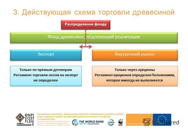 3. Действующая схема торговли древесиной