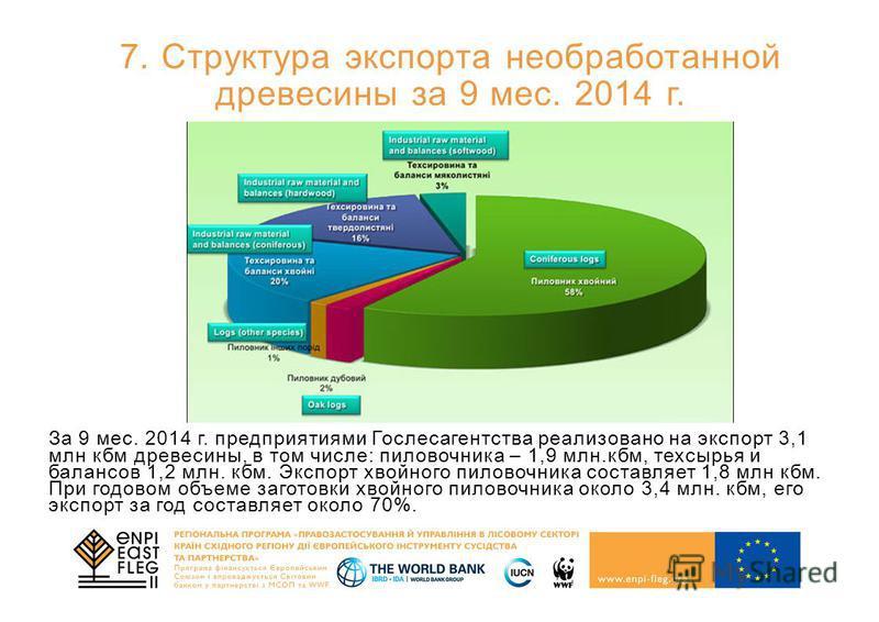 7. Структура экспорта необработанной древесины за 9 мес. 2014 г. За 9 мес. 2014 г. предприятиями Гослесагентства реализовано на экспорт 3,1 млн кбм древесины, в том числе: пиловочника – 1,9 млн.кбм, техсырья и балансов 1,2 млн. кбм. Экспорт хвойного