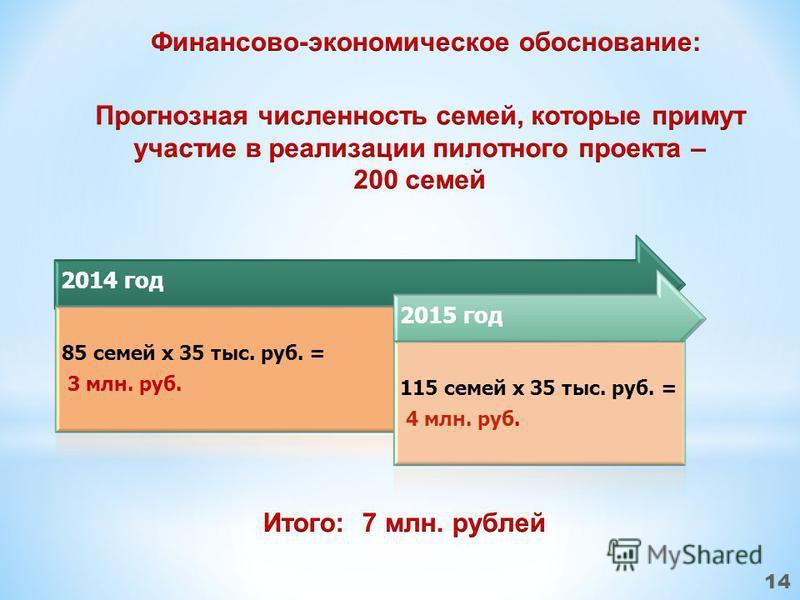 2014 год 85 семей x 35 тыс. руб. = 3 млн. руб. 2015 год 115 семей x 35 тыс. руб. = 4 млн. руб. 14