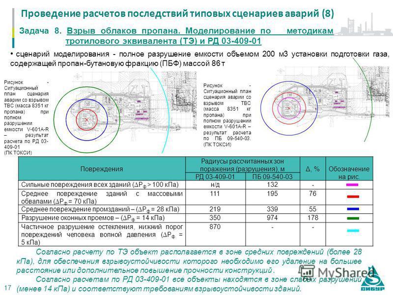 Задача 8. Взрыв облаков пропана. Моделирование по методикам тротилового эквивалента (ТЭ) и РД 03-409-01 Рисунок - Ситуационный план сценария аварии со взрывом ТВС (масса 8351 кг пропана) при полном разрушении емкости V-601A-R – результат расчета по Р
