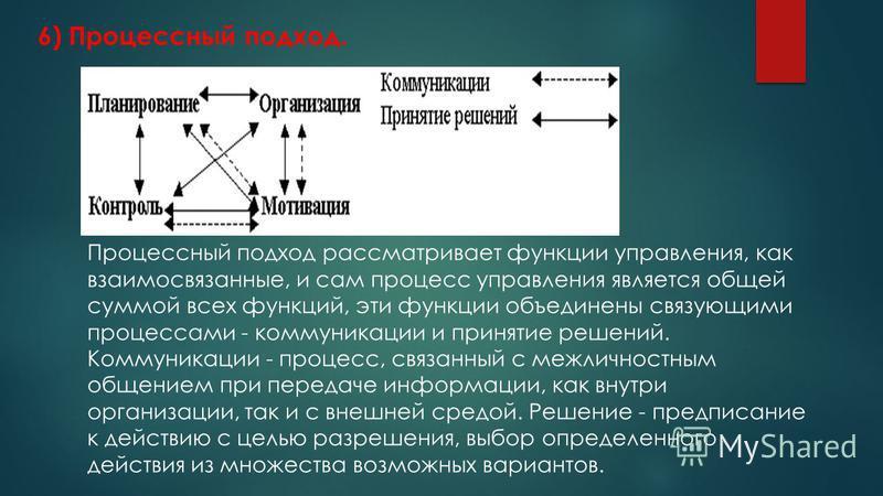 6) Процессный подход. Процессный подход рассматривает функции управления, как взаимосвязанные, и сам процесс управления является общей суммой всех функций, эти функции объединены связующими процессами - коммуникации и принятие решений. Коммуникации -