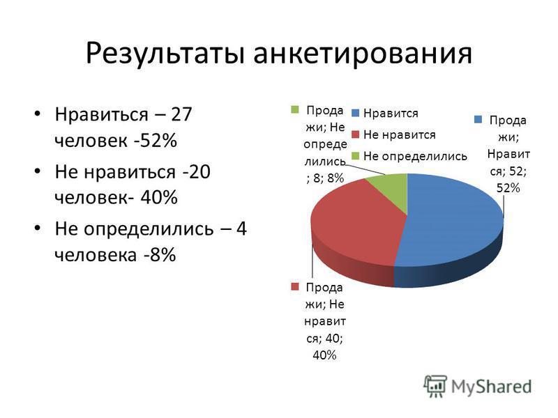 Результаты анкетирования Нравиться – 27 человек -52% Не нравиться -20 человек- 40% Не определились – 4 человека -8%