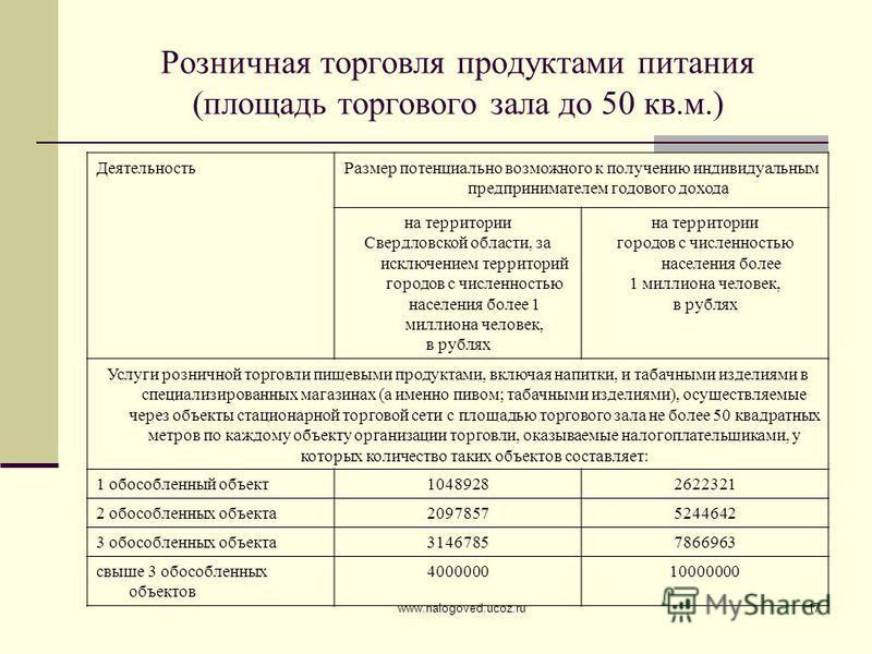 www.nalogoved.ucoz.ru17 Розничная торговля продуктами питания (площадь торгового зала до 50 кв.м.) Деятельность Размер потенциально возможного к получению индивидуальным предпринимателем годового дохода на территории Свердловской области, за исключен