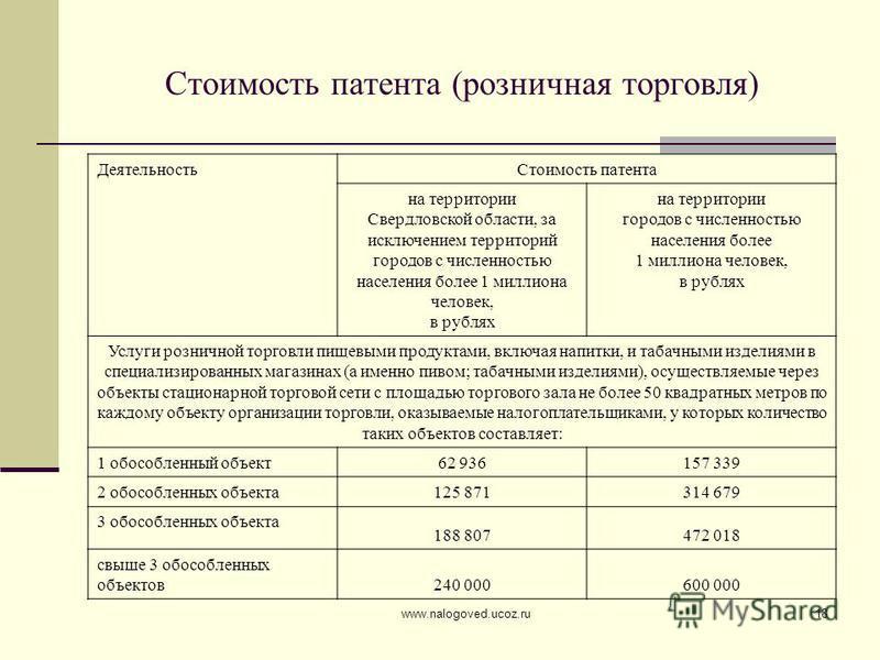 www.nalogoved.ucoz.ru18 Стоимость патента (розничная торговля) Деятельность Стоимость патента на территории Свердловской области, за исключением территорий городов с численностью населения более 1 миллиона человек, в рублях на территории городов с чи