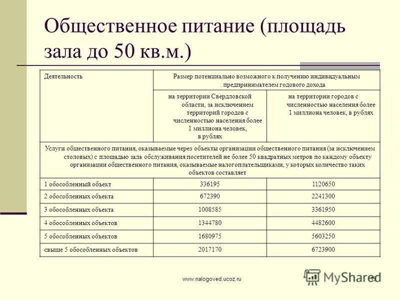 www.nalogoved.ucoz.ru19 Общественное питание (площадь зала до 50 кв.м.) Деятельность Размер потенциально возможного к получению индивидуальным предпринимателем годового дохода на территории Свердловской области, за исключением территорий городов с чи