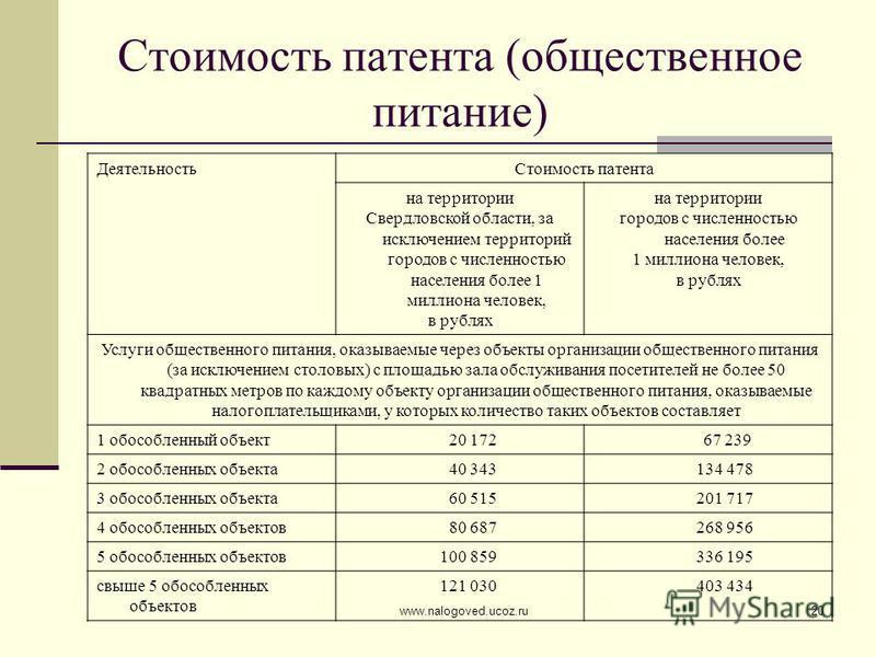 www.nalogoved.ucoz.ru20 Стоимость патента (общественное питание) Деятельность Стоимость патента на территории Свердловской области, за исключением территорий городов с численностью населения более 1 миллиона человек, в рублях на территории городов с