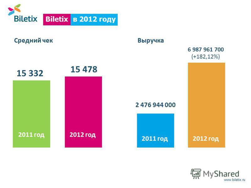 www.biletix.ru в 2012 году Biletix Средний чек 15 478 15 332 Выручка 6 987 961 700 (+182,12%) 2 476 944 000 2012 год 2011 год 2012 год 2011 год