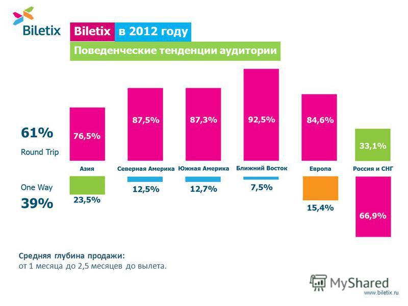 www.biletix.ru Средняя глубина продажи: от 1 месяца до 2,5 месяцев до вылета. Biletix в 2012 году Поведенческие тенденции аудитории