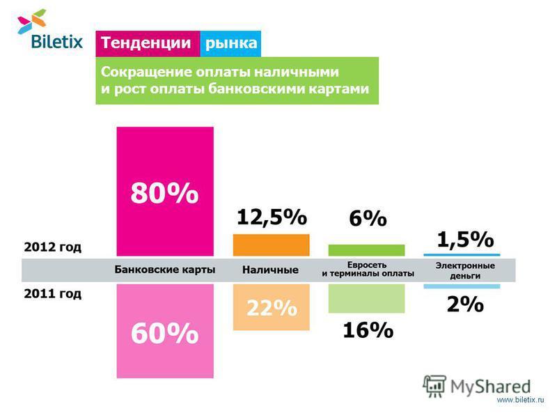www.biletix.ru рынка Тенденции Сокращение оплаты наличными и рост оплаты банковскими картами