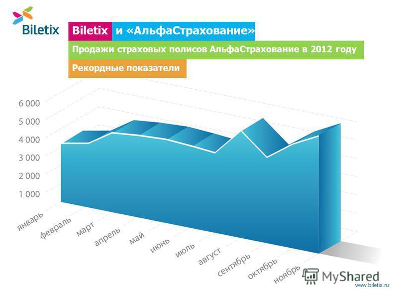 www.biletix.ru Biletixи «Альфа Страхование» Продажи страховых полисов Альфа Страхование в 2012 году Рекордные показатели