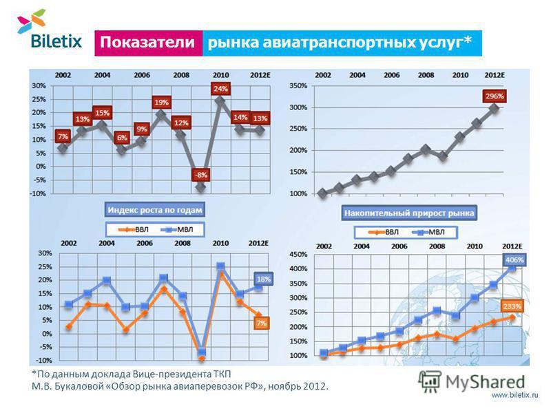 www.biletix.ru *По данным доклада Вице-президента ТКП М.В. Букаловой «Обзор рынка авиаперевозок РФ», ноябрь 2012. рынка авиатранспортных услуг*Показатели