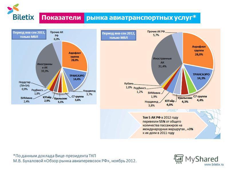 www.biletix.ru рынка авиатранспортных услуг*Показатели *По данным доклада Вице-президента ТКП М.В. Букаловой «Обзор рынка авиаперевозок РФ», ноябрь 2012.
