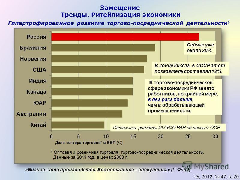 Гипертрофированное развитие торгово-посреднической деятельности 1 1 Э, 2012, 47, с. 20. В торгово-посреднической сфере экономики РФ занято работников, по крайней мере, в два раза больше, чем в обрабатывающей промышленности. Сейчас уже около 30% Замещ