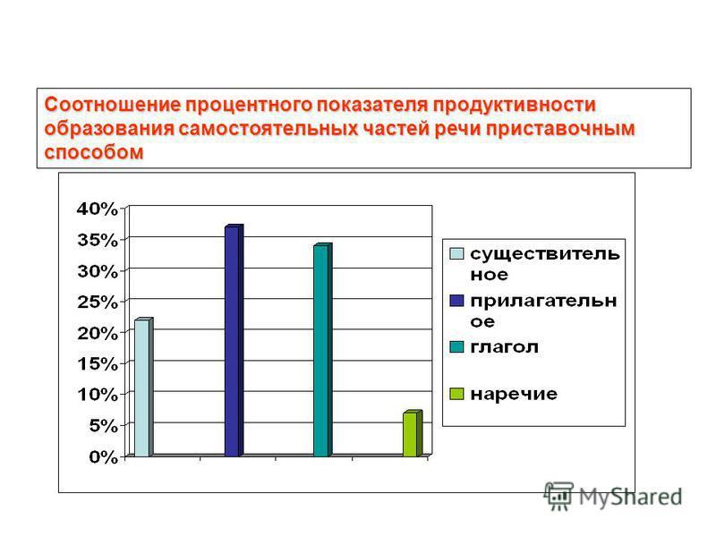 Соотношение процентного показателя продуктивности образавания самостоятелльных частей речи приставочным способом