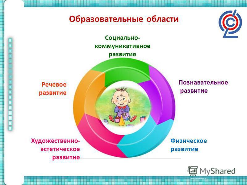 Образовательные области Познавательное развитие Социально- коммуникативное развитие Речевое развитие Художественно- эстетическое развитие Физическое развитие
