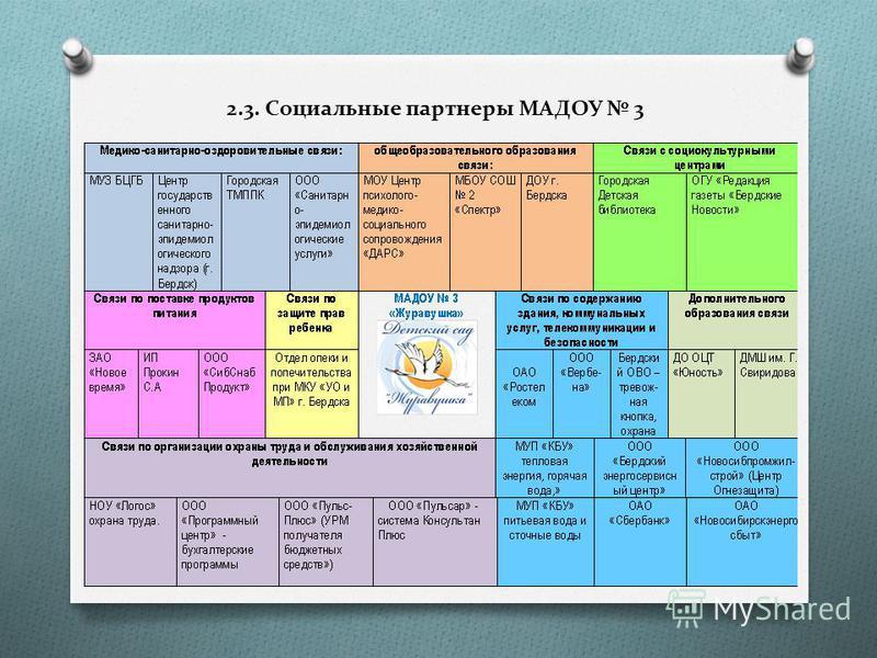 2.3. Социальные партнеры МАДОУ 3