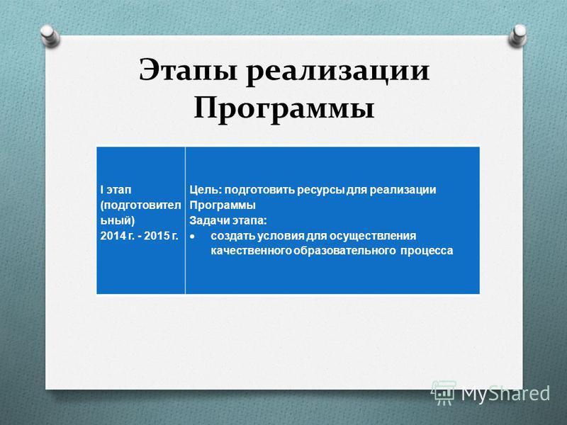 Этапы реализации Программы I этап ( подготовительный ) 2014 г. - 2015 г. Цель : подготовить ресурсы для реализации Программы Задачи этапа : создать условия для осуществления качественного образовательного процесса