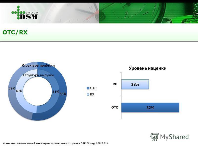 ОТС/RX Источник: ежемесячный мониторинг коммерческого рынка DSM Group, 10М 2014