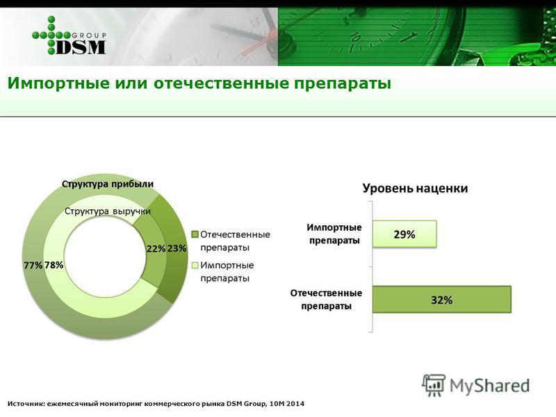 Импортные или отечественные препараты Источник: ежемесячный мониторинг коммерческого рынка DSM Group, 10М 2014