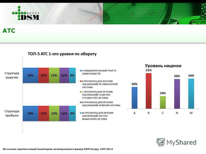 АТС Источник: ежемесячный мониторинг коммерческого рынка DSM Group, 10М 2014