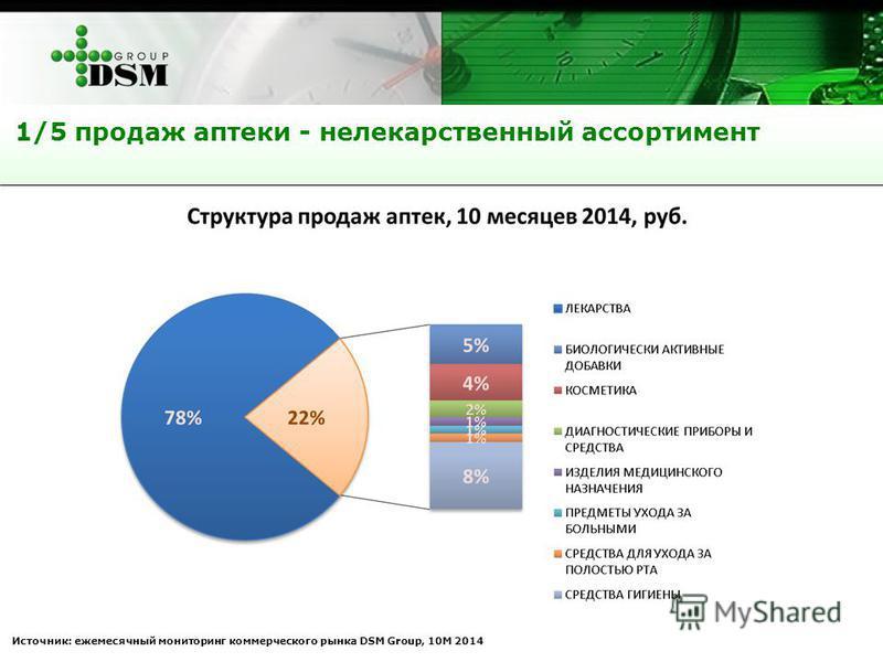 1/5 продаж аптеки - нелекарственный ассортимент Источник: ежемесячный мониторинг коммерческого рынка DSM Group, 10М 2014