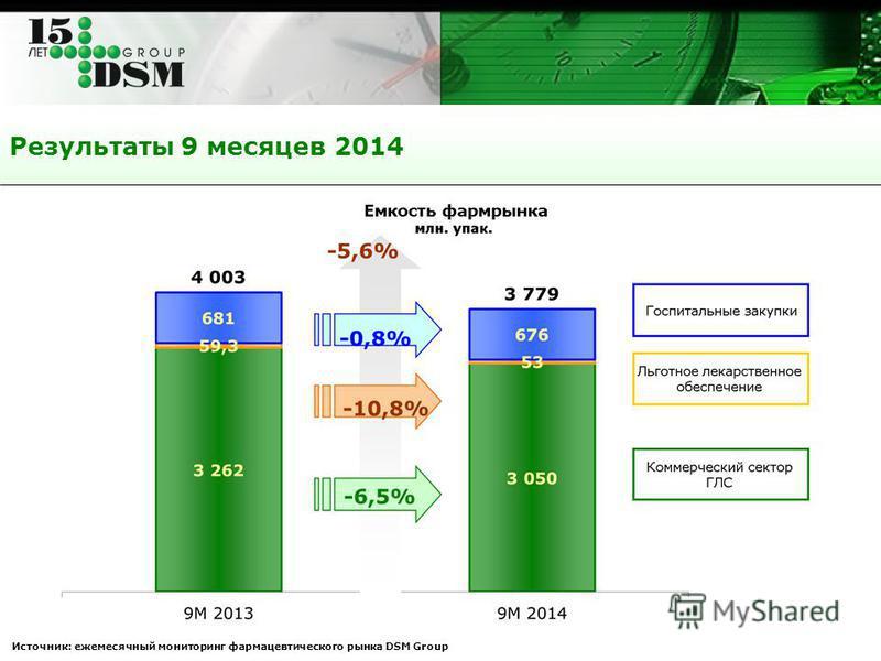 Результаты 9 месяцев 2014 Источник: ежемесячный мониторинг фармацевтического рынка DSM Group