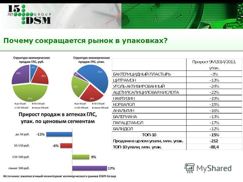 Почему сокращается рынок в упаковках? Источник: ежемесячный мониторинг коммерческого рынка DSM Group