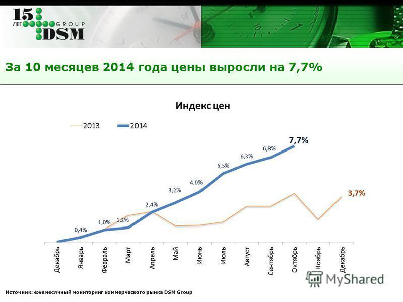 За 10 месяцев 2014 года цены выросли на 7,7% Источник: ежемесячный мониторинг коммерческого рынка DSM Group