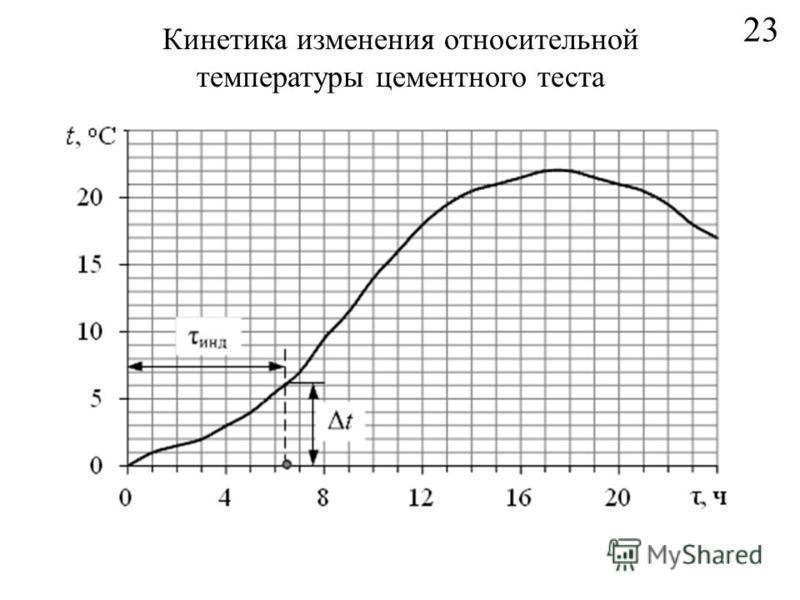 23 Кинетика изменения относительной температуры цементного теста