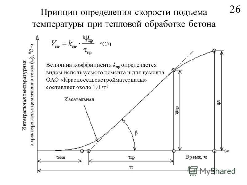 26 Принцип определения скорости подъема температуры при тепловой обработке бетона о С/ч Величина коэффициента k пр определяется видом используемого цемента и для цемента ОАО «Красносельскстройматериалы» составляет около 1,0 ч -1