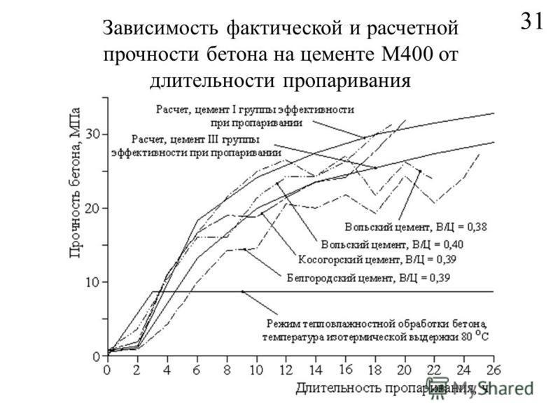 31 Зависимость фактической и расчетной прочности бетона на цементе М400 от длительности пропаривания