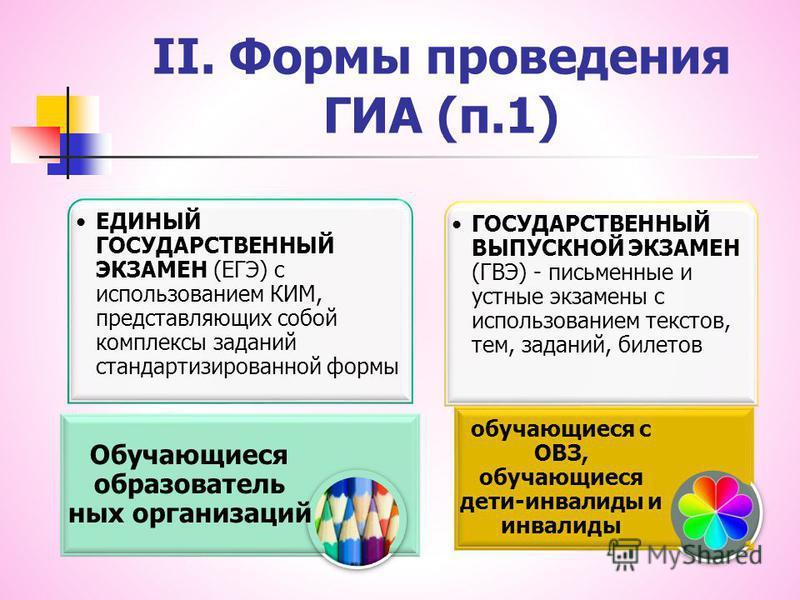 II. Формы проведения ГИА (п.1)