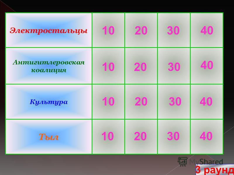 Электростальцы Антигитлеровская коалиция Культура Тыл 3 раунд 40 20 30 10