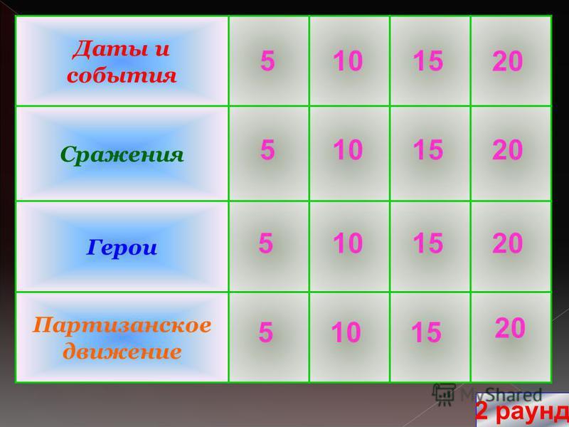 Даты и события Сражения Герои Партизанское движение 20 10 15 5 5 5 5 2 раунд