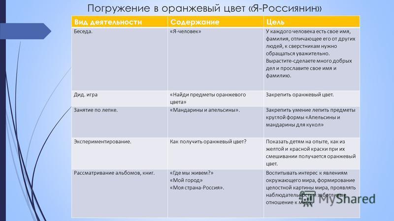 Погружение в оранжевый цвет «Я-Россиянин» Вид деятельности СодержаниеЦель Беседа.«Я-человек» У каждого человека есть свое имя, фамилия, отличающее его от других людей, к сверстникам нужно обращаться уважительно. Вырастите-сделаете много добрых дел и