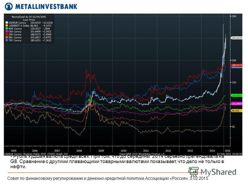 - Рубль худшая валюта среди всех. При том, что до середины 2014 серьезно претендовала на G8. Сравнение с другими плавающими товарными валютами показывает, что дело не только в нефти. Совет по финансовому регулированию и денежно-кредитной политике Асс