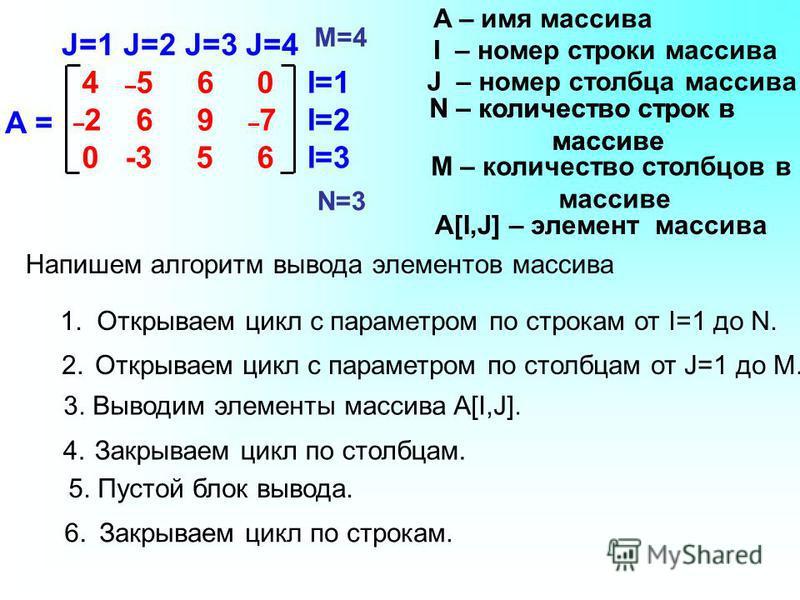 I=1 I=2 I=3 J=1 J=2 J=3 J=4 A = 4 – 5 6 0 – 2 6 9 – 7 0 -3 5 6 I – номер строки массива N – количество строк в массиве N=3 M=4 N – количество строк в массиве A[I,J] – элемент массива J – номер столбца массива M – количество столбцов в массиве A – имя