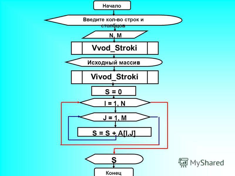 Введите кол-во строк и столбцов Исходный массив Начало N, M S = 0 Vvod_Stroki Vivod_Stroki S = S + A[I,J] I = 1, N J = 1, M Конец S