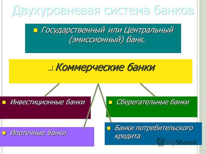 К ОММЕРЧЕСКИЕ БАНКИ