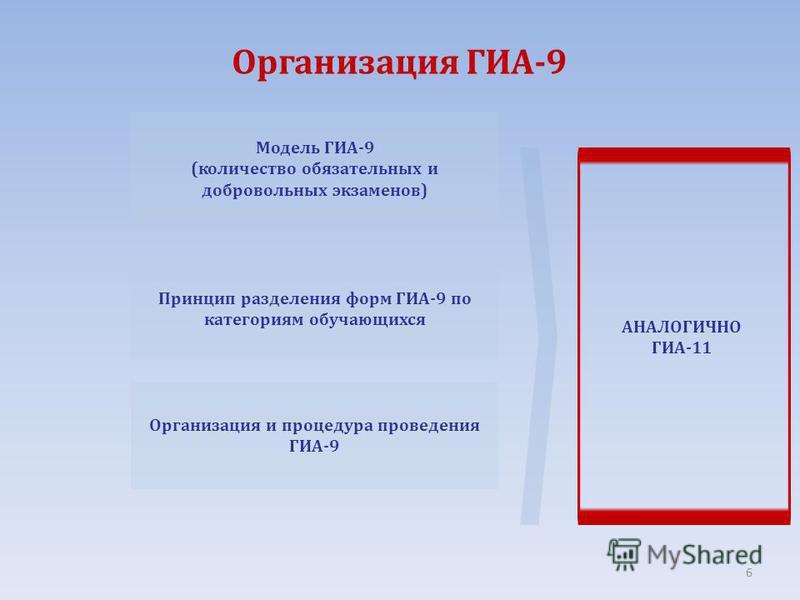 Организация ГИА-9 Модель ГИА-9 (количество обязательных и добровольных экзаменов) Принцип разделения форм ГИА-9 по категориям обучающихся Организация и процедура проведения ГИА-9 АНАЛОГИЧНО ГИА-11 6