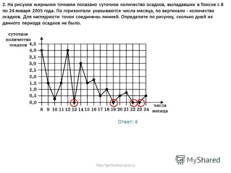 2. На рисунке жирными точками показано суточное количество осадков, выпадавших в Томске с 8 по 24 января 2005 года. По горизонтали указываются числа месяца, по вертикали - количество осадков. Для наглядности точки соединены линией. Определите по рису