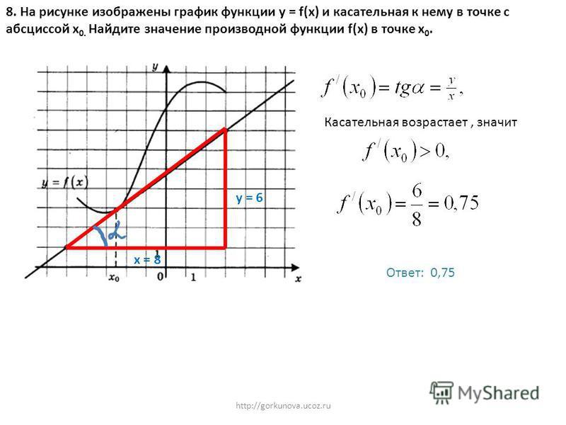 http://gorkunova.ucoz.ru 8. На рисунке изображены график функции у = f(x) и касательная к нему в точке с абсциссой х 0. Найдите значение производной функции f(x) в точке х 0. у = 6 х = 8 Касательная возрастает, значит Ответ: 0,75