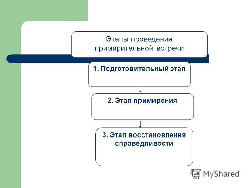 Этапы проведения примирительной встречи 1. Подготовительный этап 2. Этап примирения 3. Этап восстановления справедливости