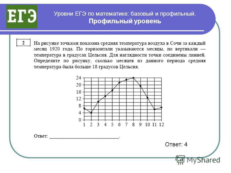 Уровни ЕГЭ по математике: базовый и профильный. Профильный уровень Ответ: 4