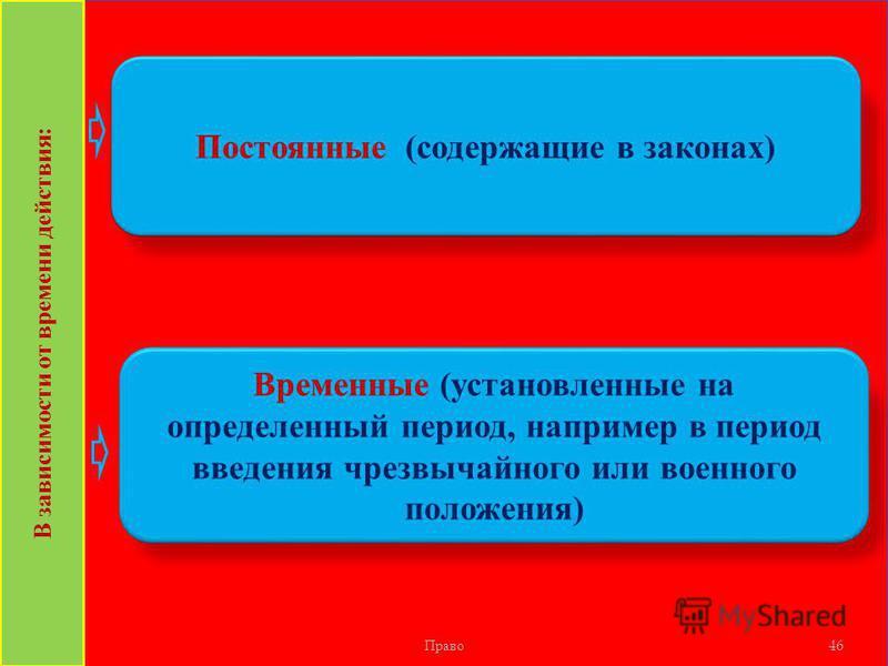 Право 46 Постоянные (содержащие в законах) В зависимости от времени действия: Временные (установленные на определенный период, например в период введения чрезвычайного или военного положения)