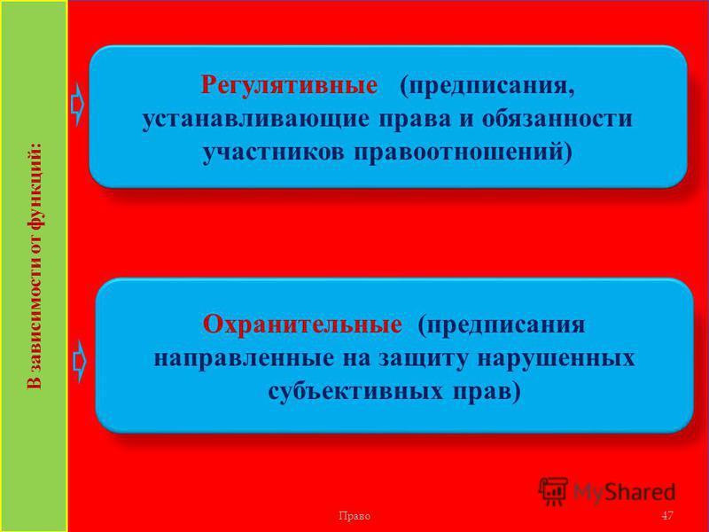 Право 47 Регулятивные (предписания, устанавливающие права и обязанности участников правоотношений) В зависимости от функций: Охранительные (предписания направленные на защиту нарушенных субъективных прав)